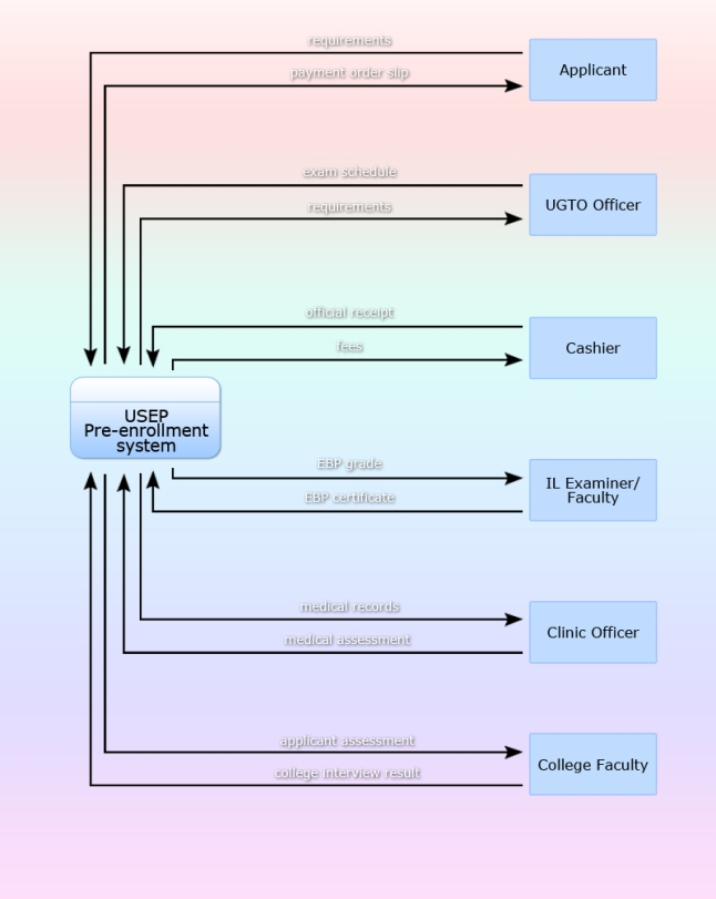 data flow diagram   snailbob on wordpresscreating  different types of data flow diagram of usep    s pre enrollment system