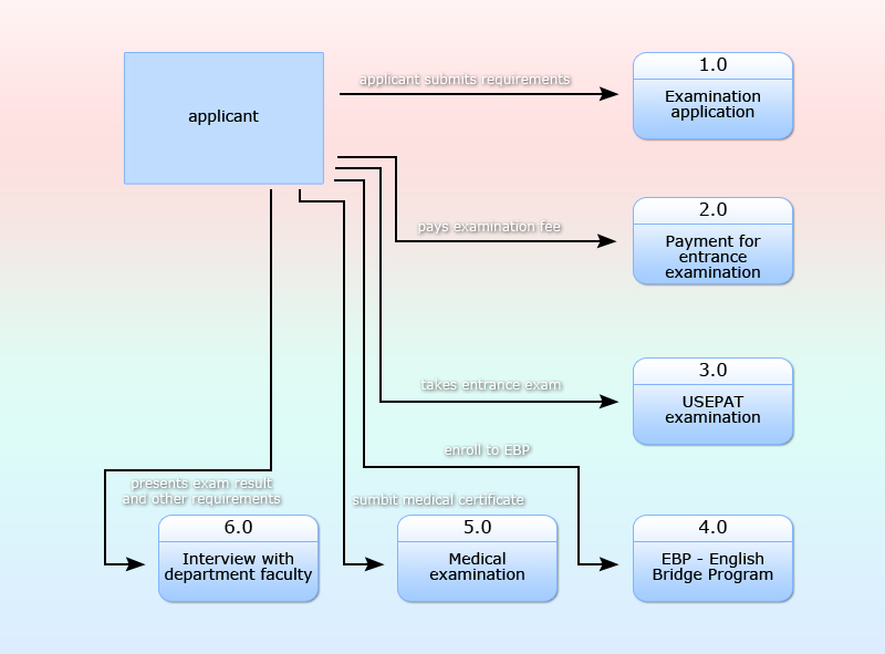 Creating 3 different types of data flow diagram of useps pre useps ccuart Images