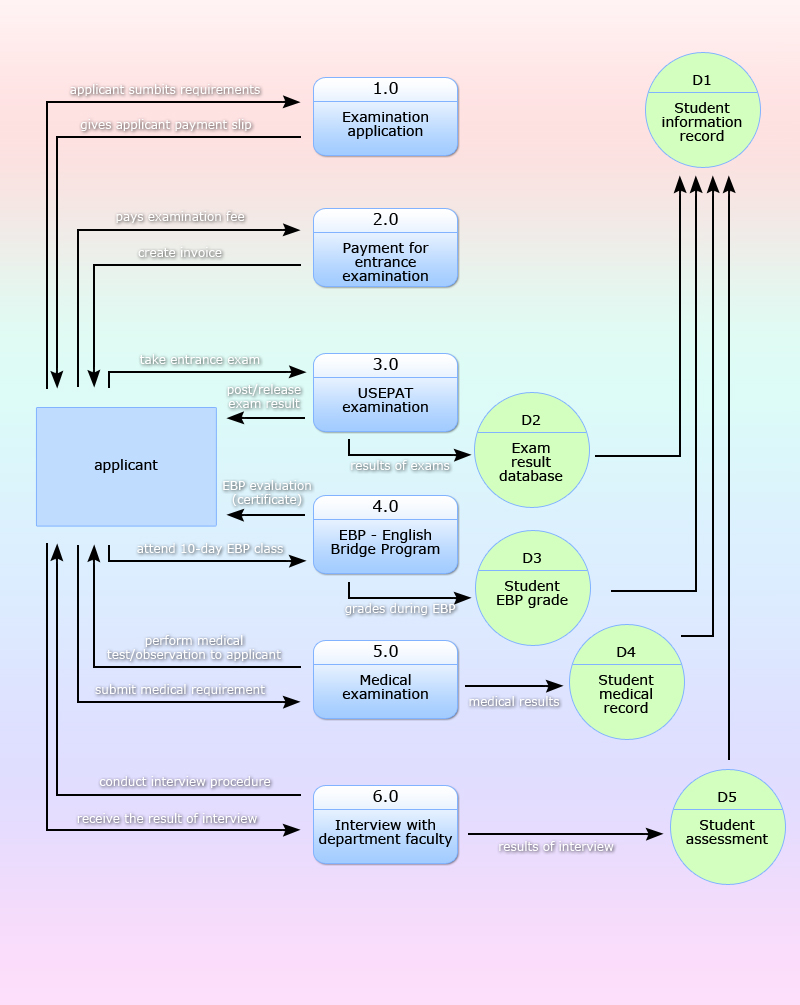 data flow diagram   snailbob on wordpressusep    s pre enrollment system    s physical data flow diagram