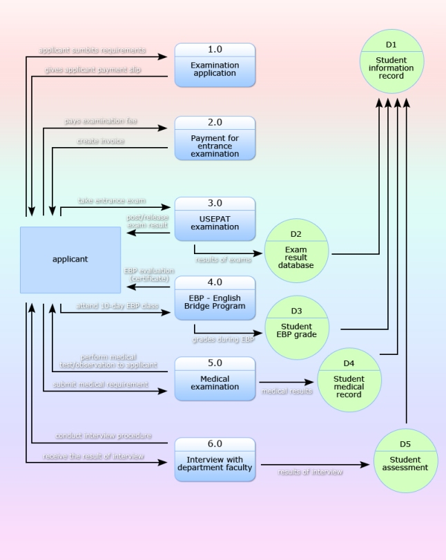 Creating 3 Different Types Of Data Flow Diagram Of Useps Pre